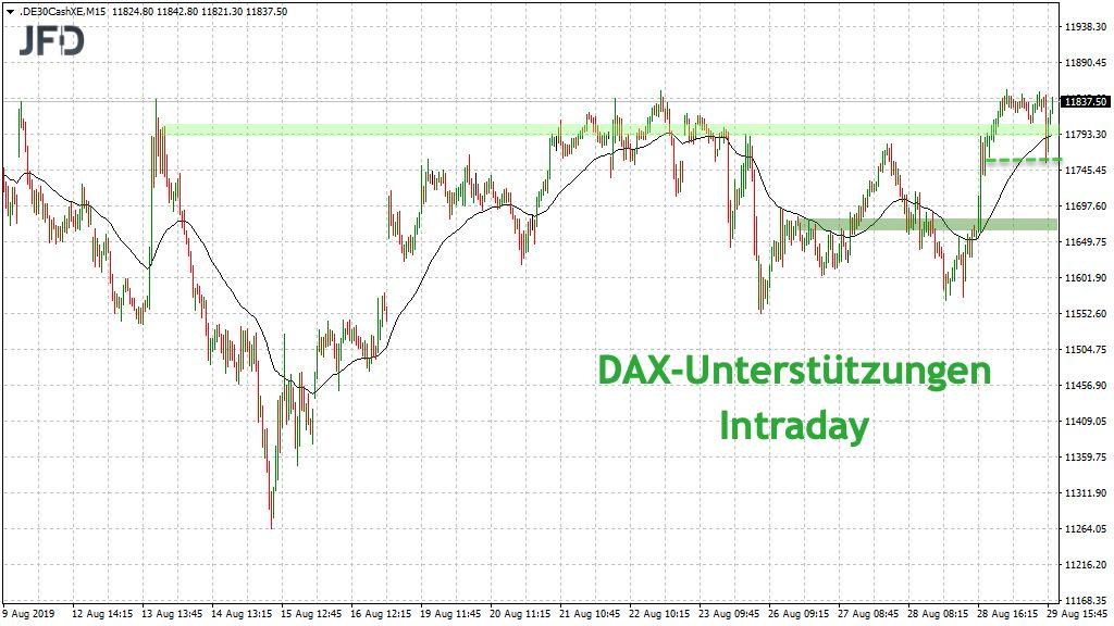 DAX-Unterstützungen 30.08.2019