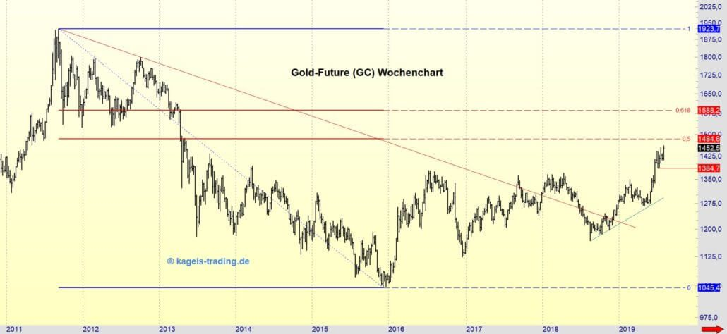 Wochenchart Gold-Future zum August-Start