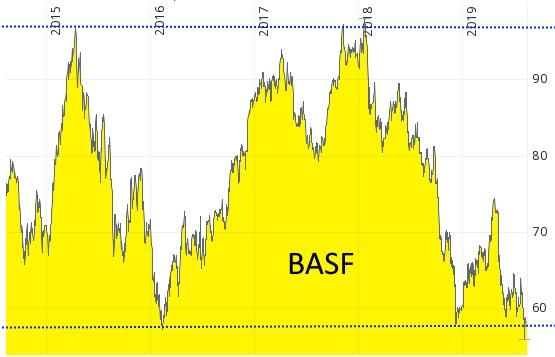 Chart der BASF Aktie (comdirect)