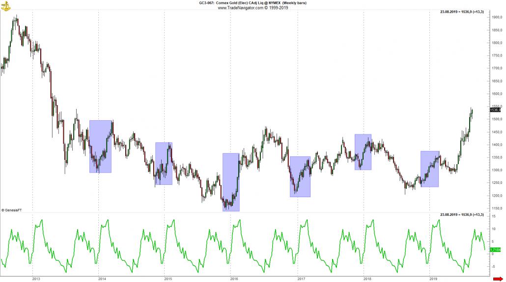 Gold-Chart mit saisonalem Trend