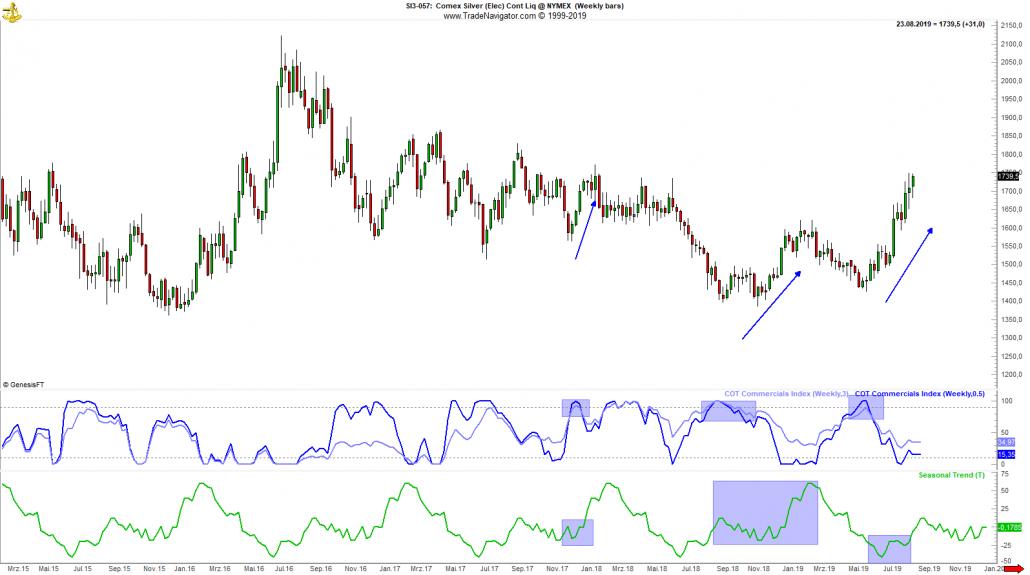 Silber-Chart mit Trendverhalten
