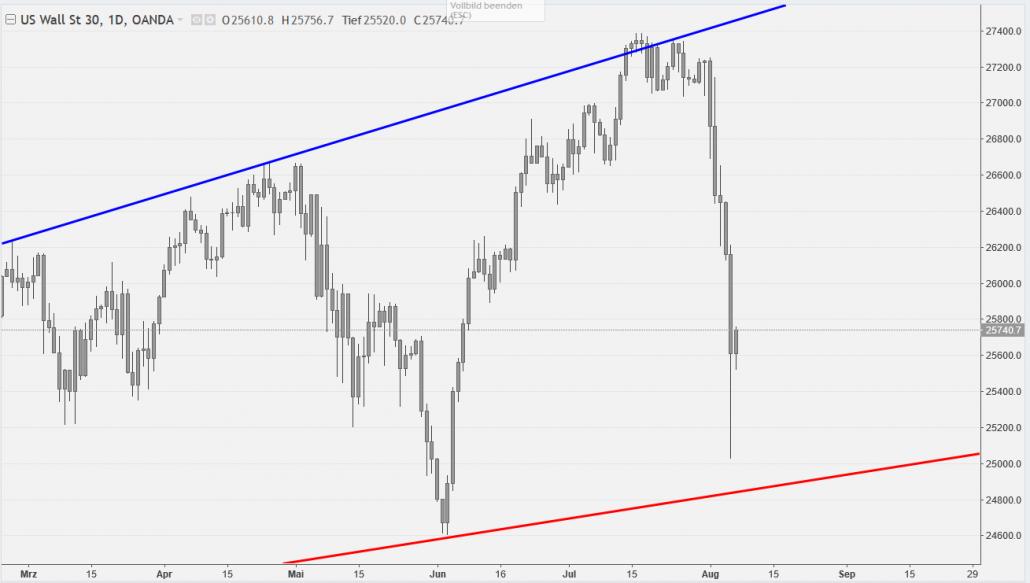 Dow Jones vor Unterstützung