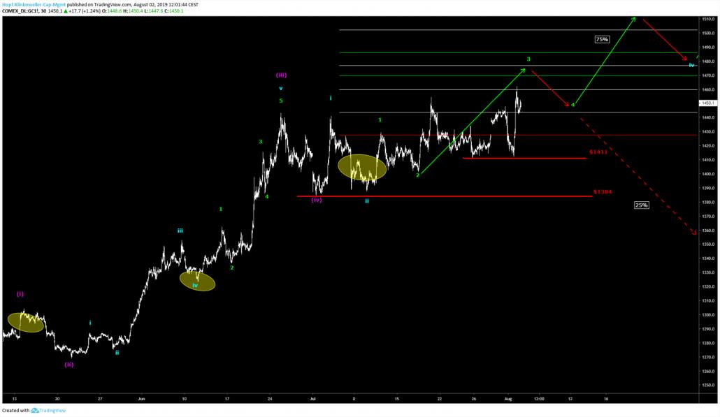 Szenario zur Gold-Analyse
