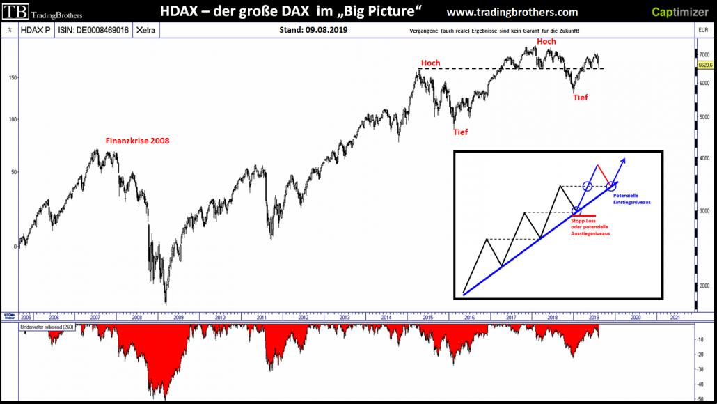 Wochenchart des HDAX