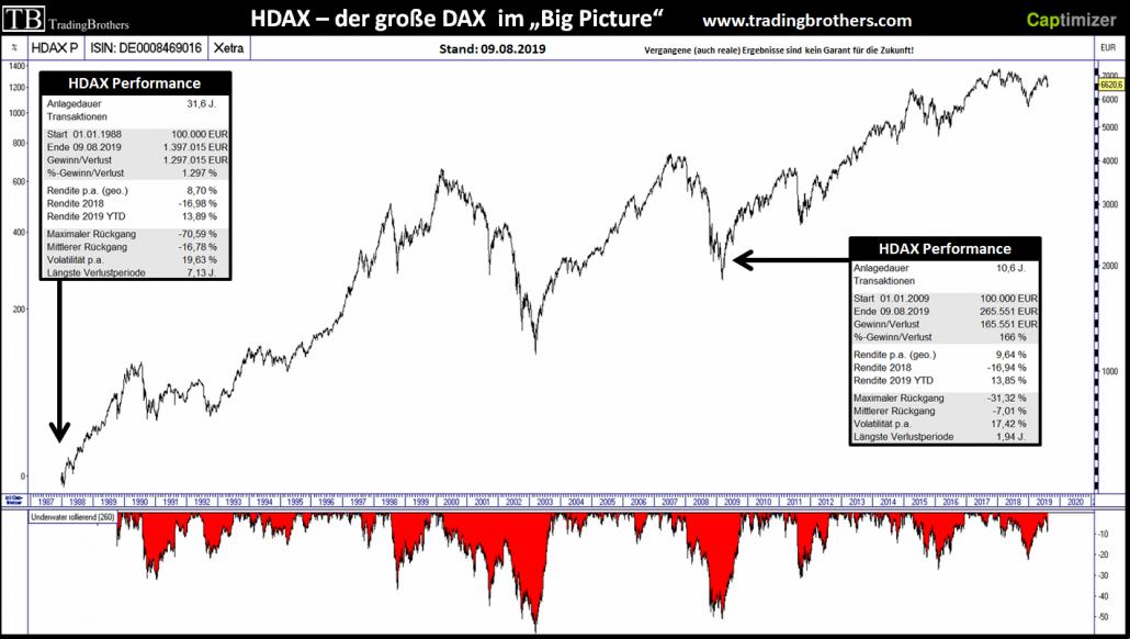 HDAX seit 1988 mit entsprechenden Kennzahlen