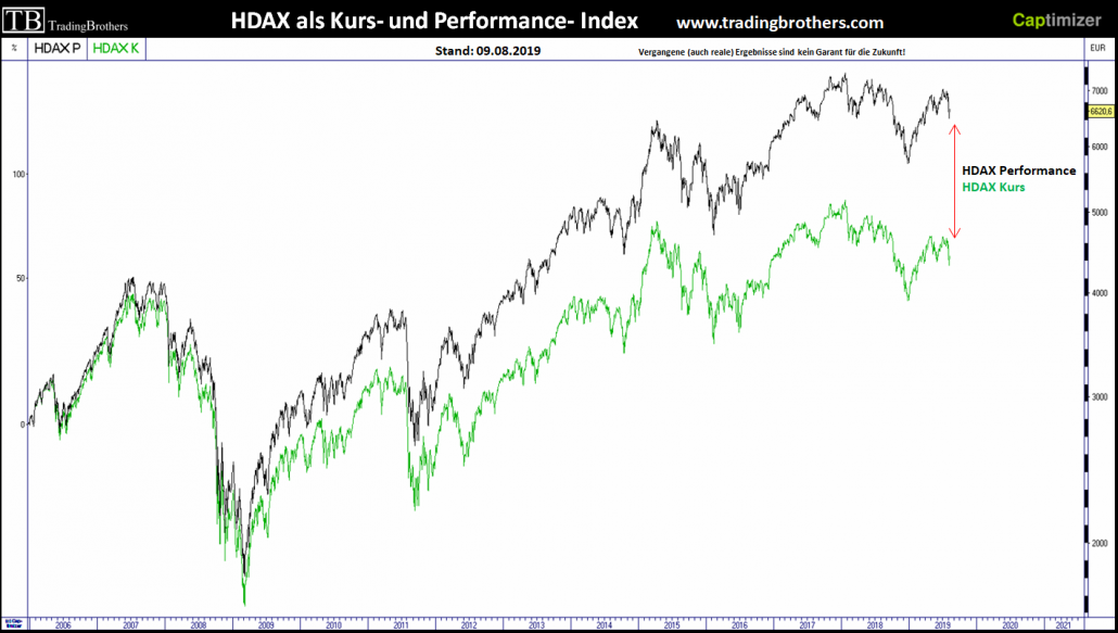 HDAX als Kurs- und als Performance-Index
