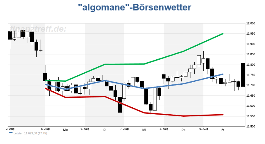 Prognose des Börsenwetters der Vorwoche