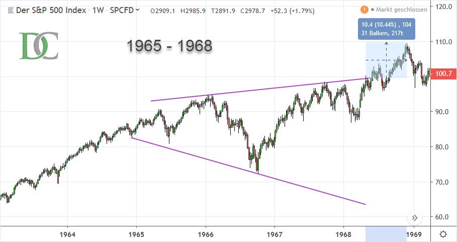 S&P 500 Index von 1965 bis 1968
