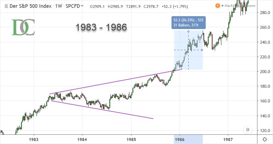 S&P 500 Index von 1983 bis 1986