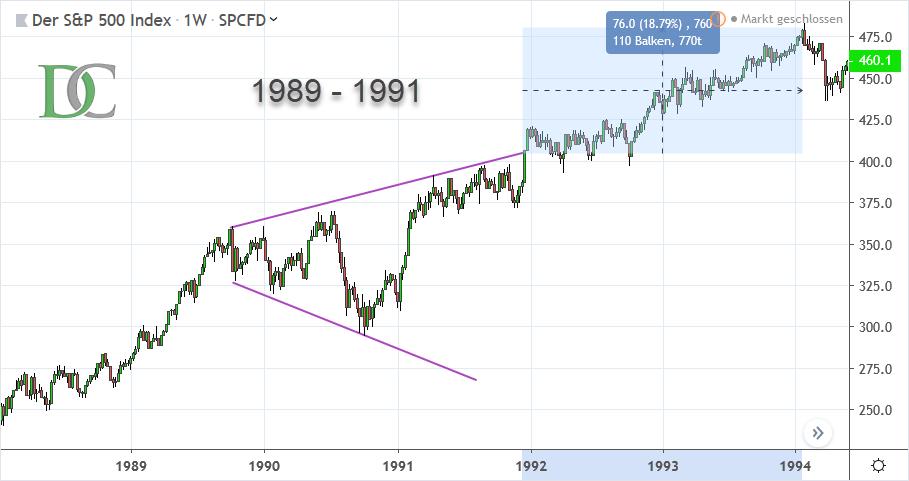 S&P 500 Index von 1989 bis 1991