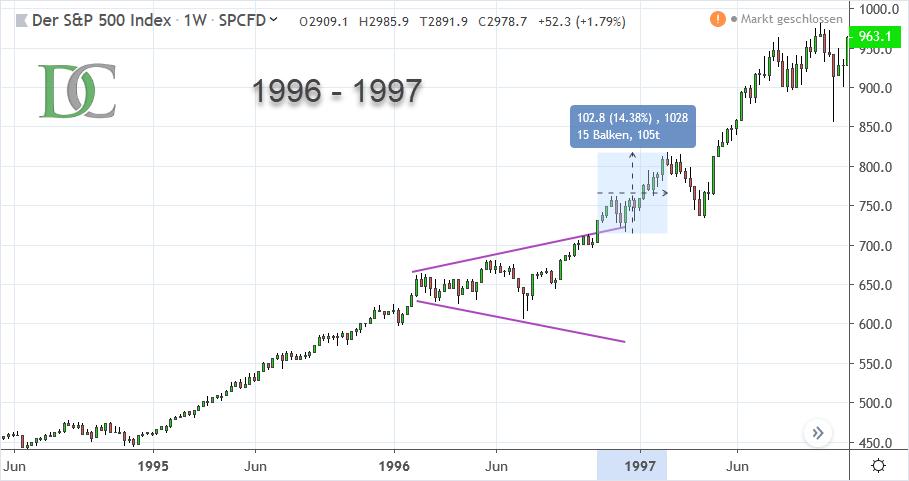 S&P 500 Index von 1996 bis 1997