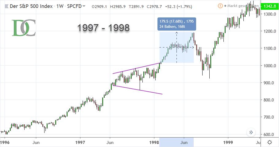 S&P 500 Index von 1997 bis 1998