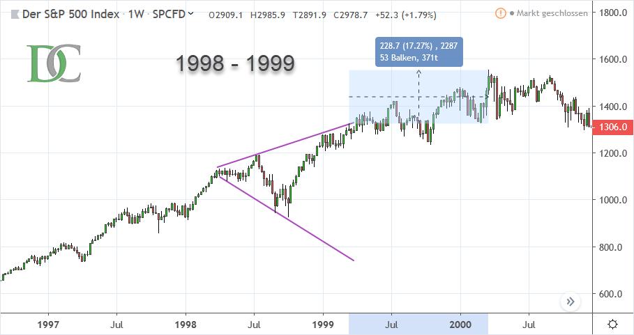 S&P 500 Index von 1998 bis 1999