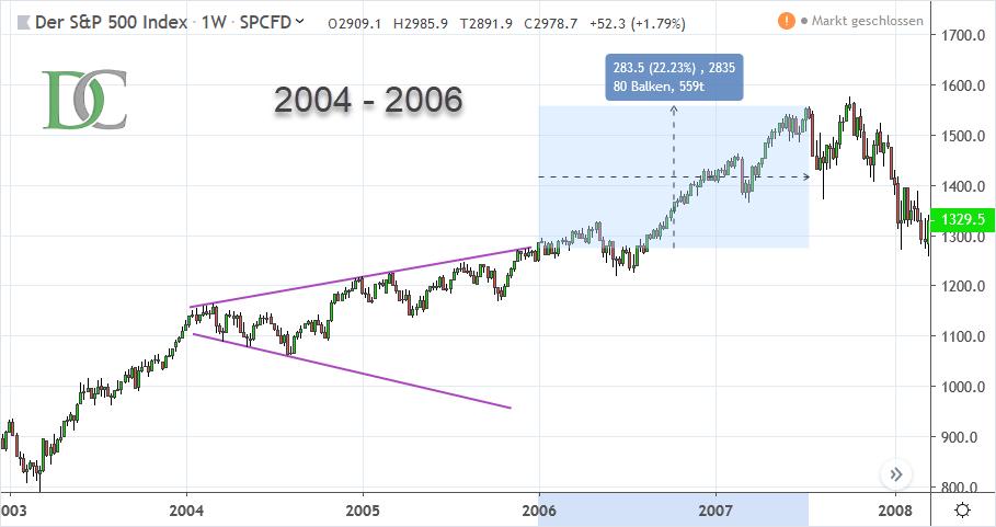 S&P 500 Index von 2004 bis 2006