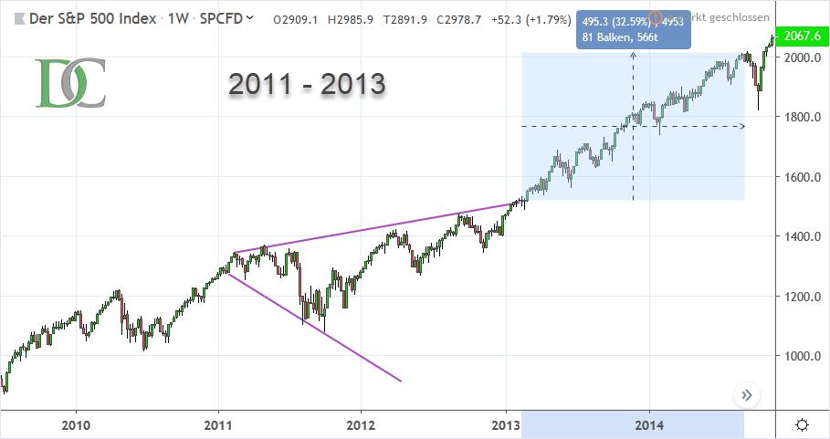 S&P 500 Index von 2011 bis 2013
