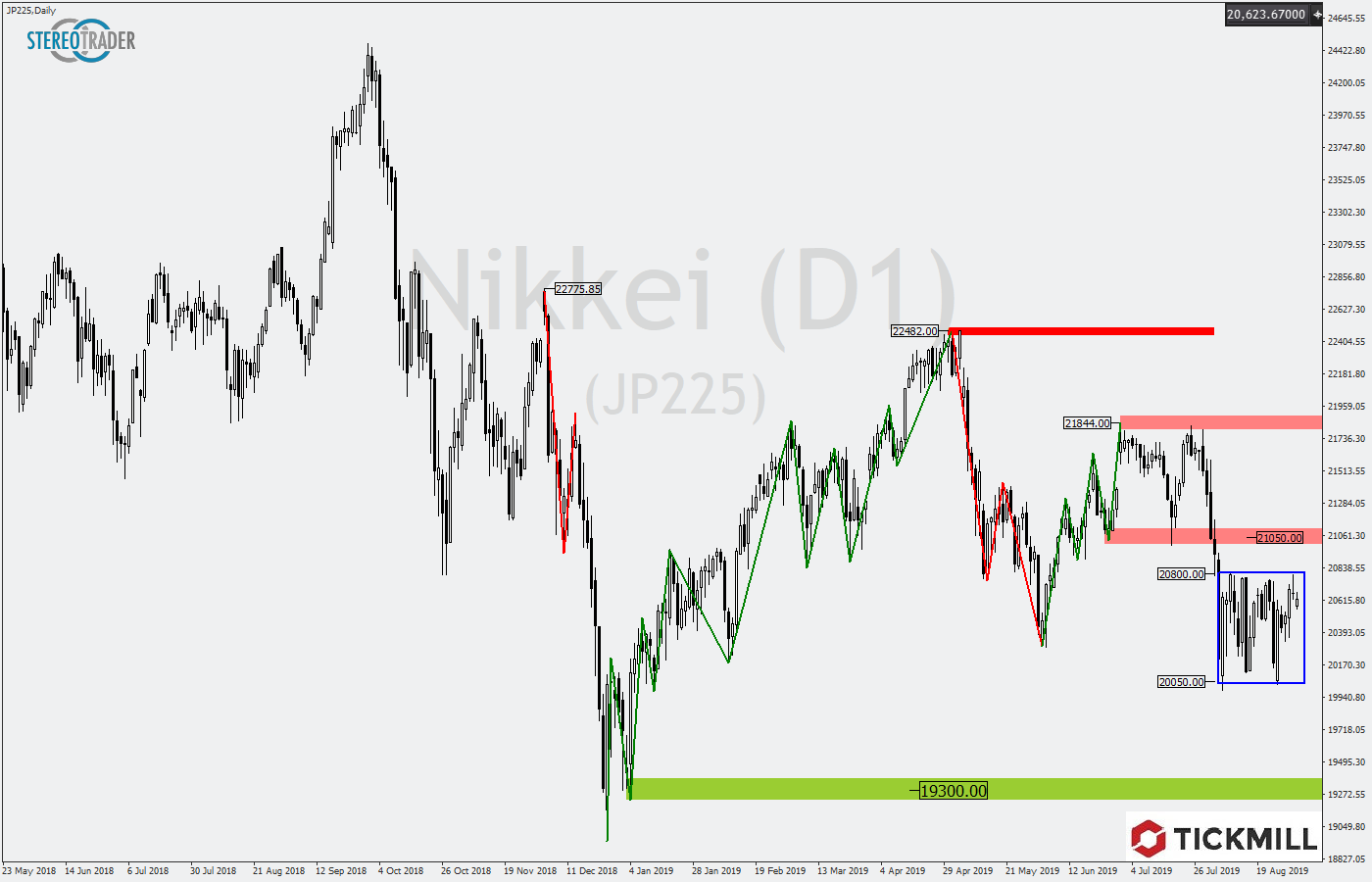 Tickmill-Analyse: Nikkei mit Tradingrange im August