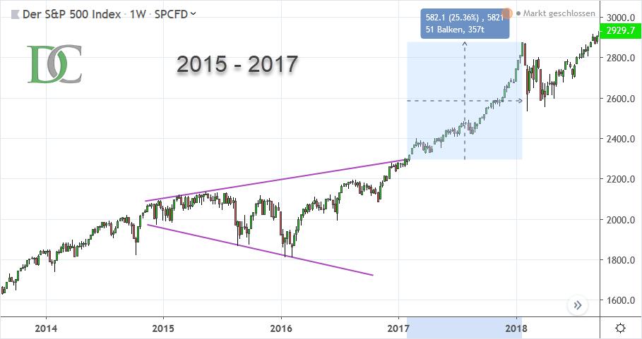 S&P 500 Index von 2015 bis 2017