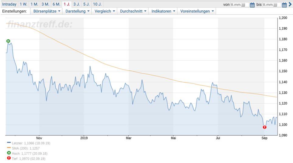 EURUSD Chartbild 1 Jahr von finanztreff.de