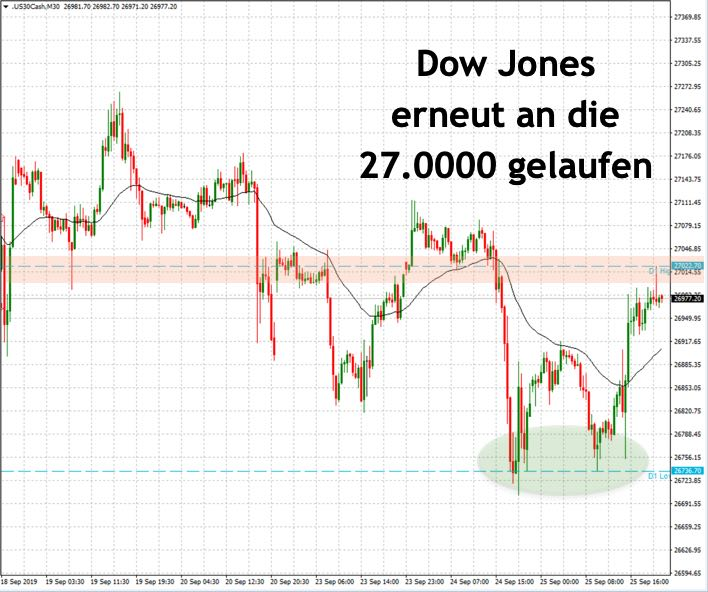Dow Jones am Vorabend 27.000
