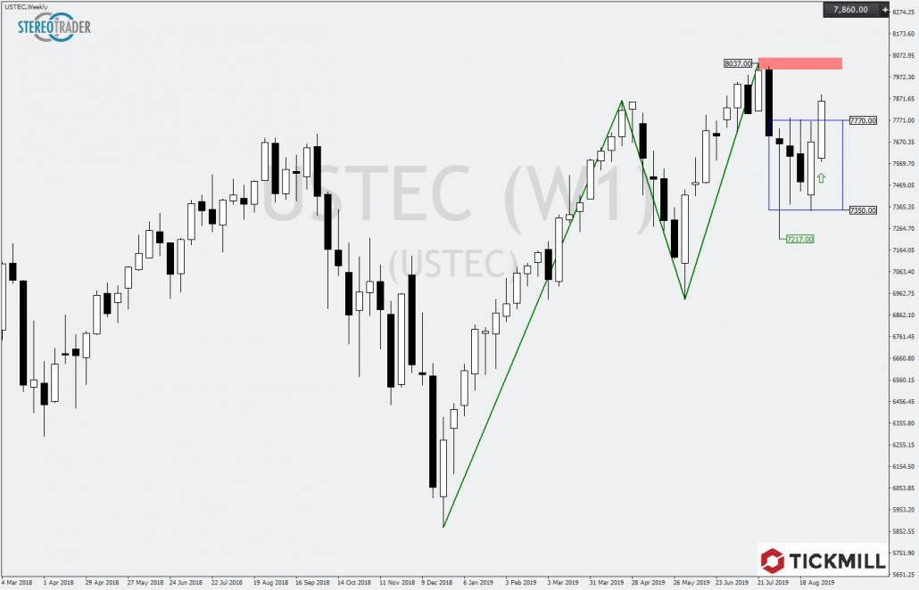 Tickmill-Analyse: NASDAQ100 im Wochenchart