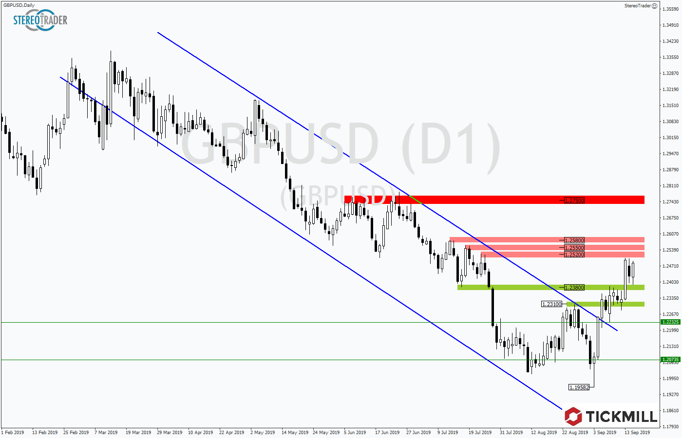 Tickmill-Analyse: GBPUSD bricht Trendkanal