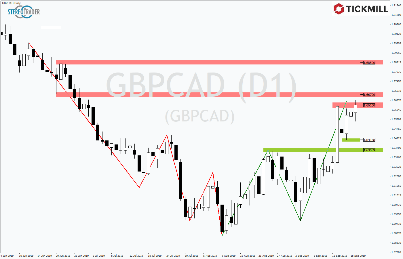 Tickmill-Analyse: GBPCAD im Bullenmodus