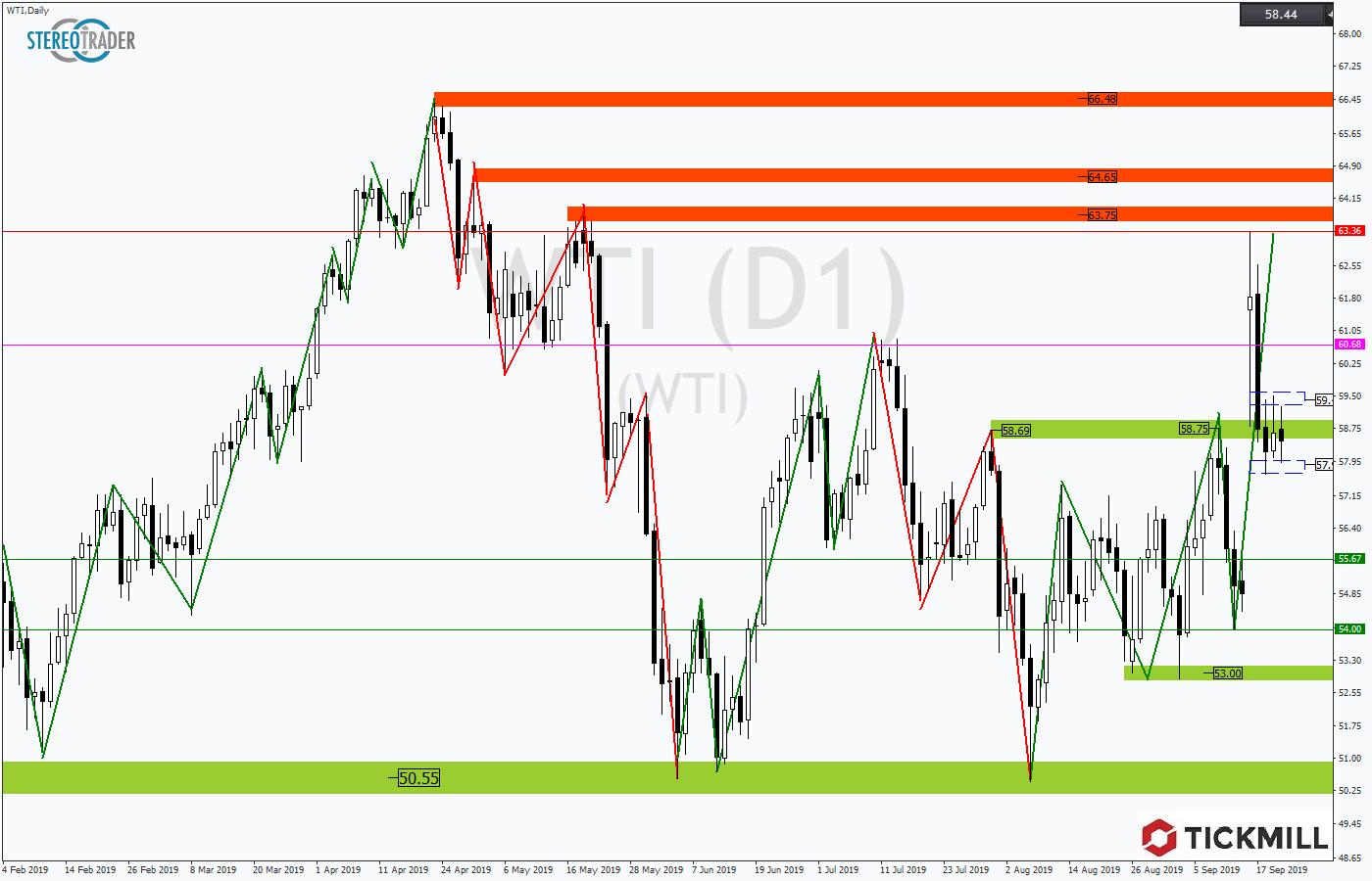 Tickmill-Analyse: Range im WTI