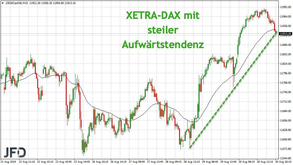 XETRA-DAX mit starkem Trend