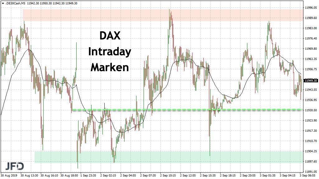 DAX-Tradingmarken am DIenstag 03.09.2019