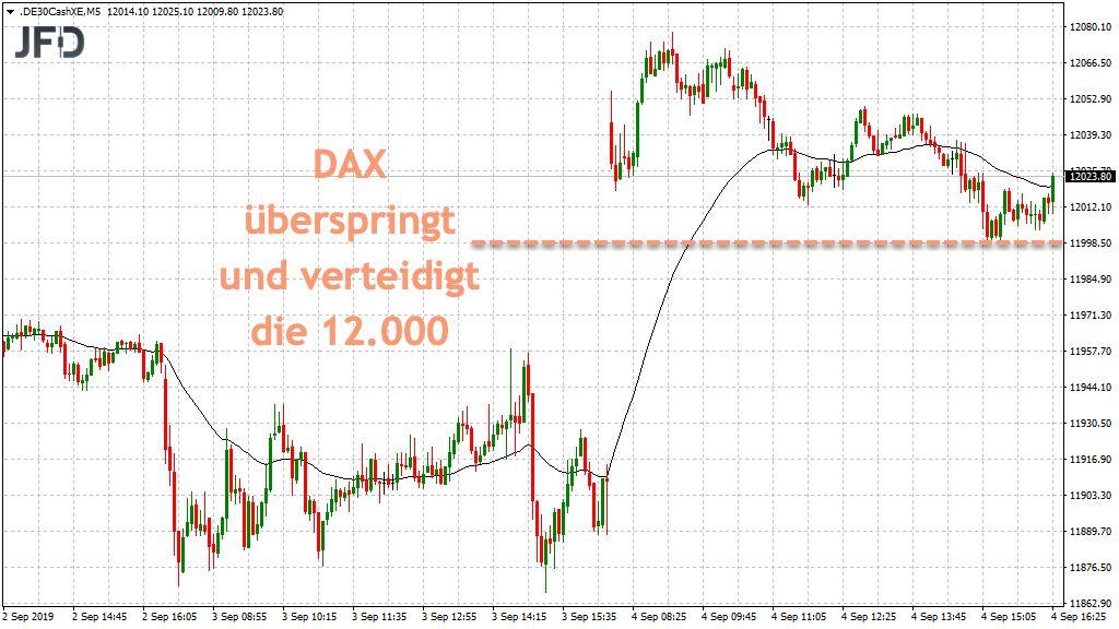 DAX Marke 12.000 wichtig