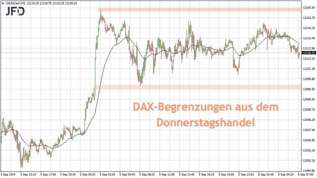 DAX-Begrenzungen vom Vortag