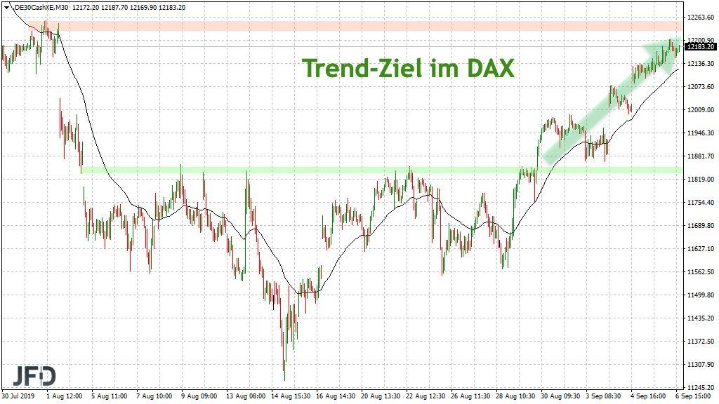 Nächstes Trendziel im DAX