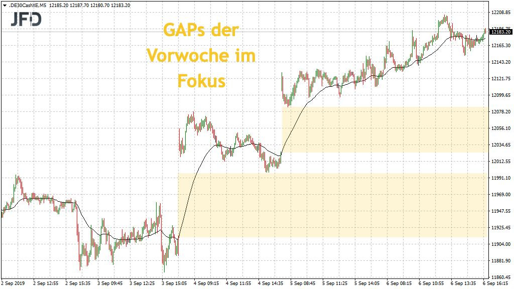 Blick auf die DAX-GAPs