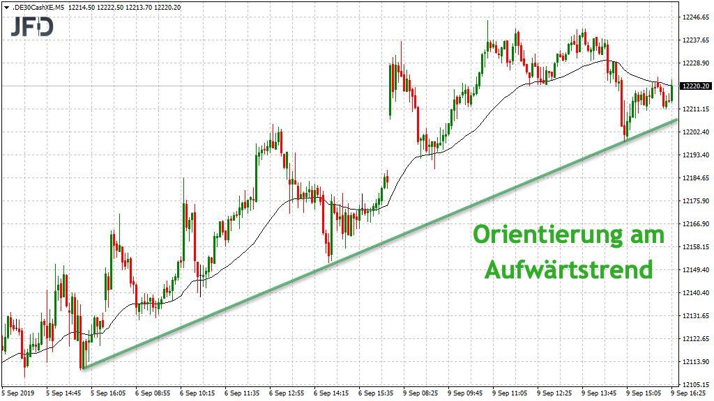 Orientierung für DAX-Trading: Aufwärtstrend