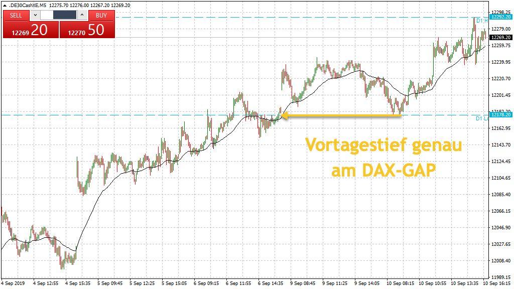 Vortag DAX Tief im Blick