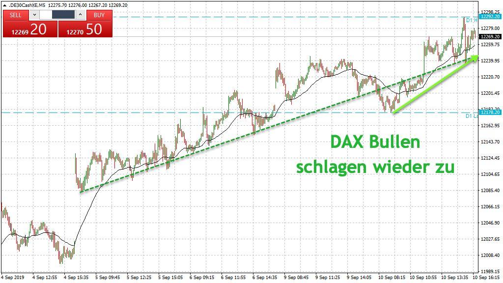 DAX Trendlinien im Blick