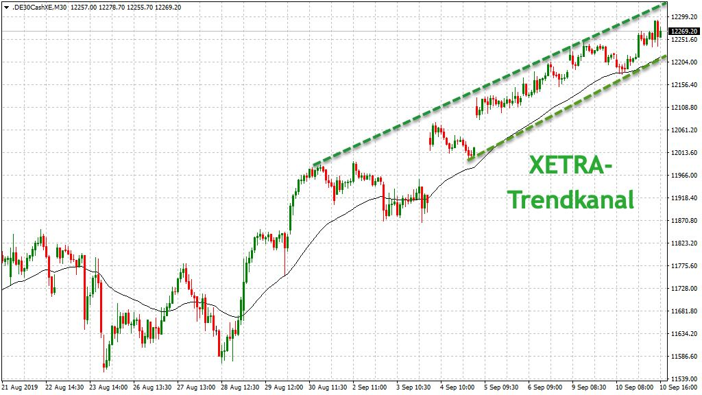 DAX-Xetra Trendkanal