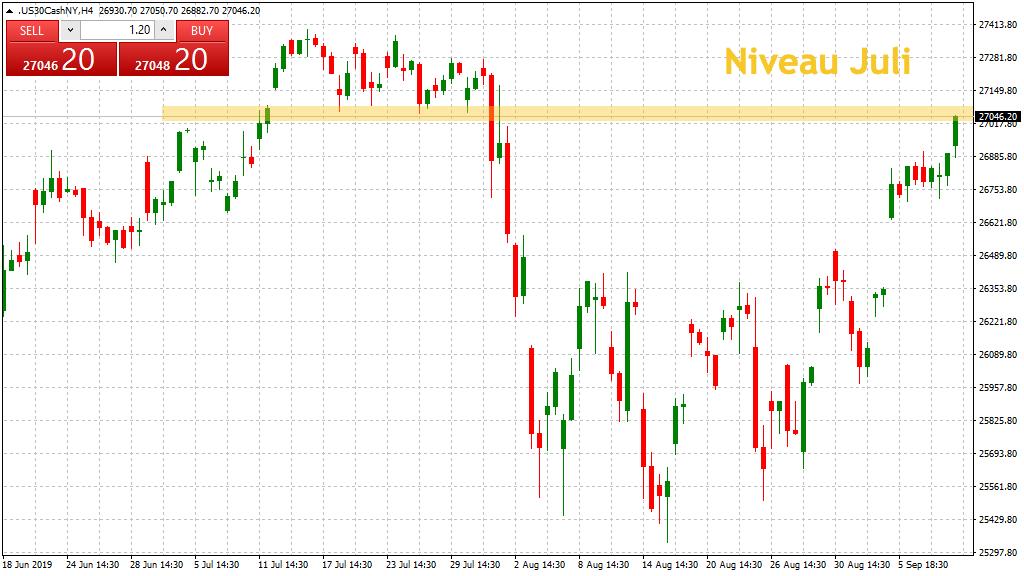 Dow Jones auf Juli-Niveau