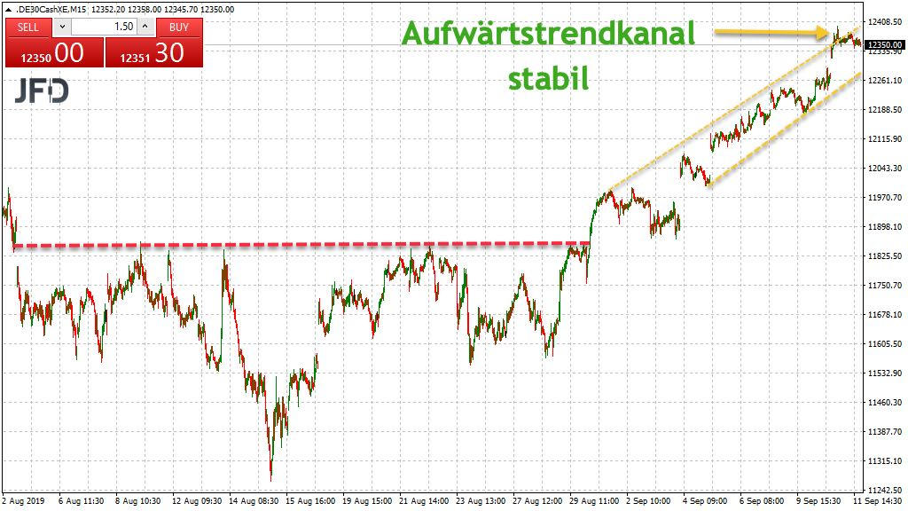 DAX-Trendkanal aufwärts