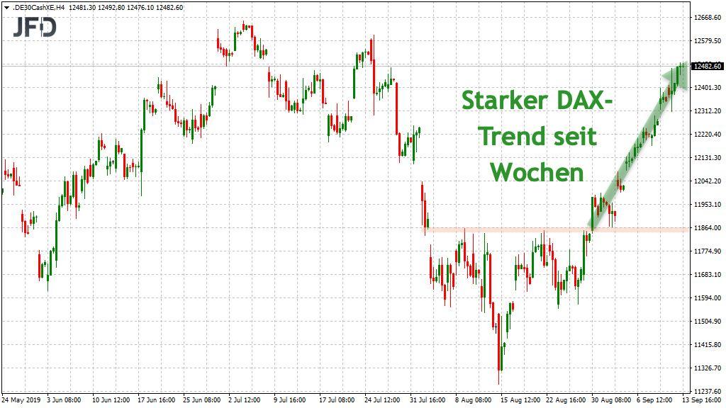 DAX Trend seit Wochen aktiv