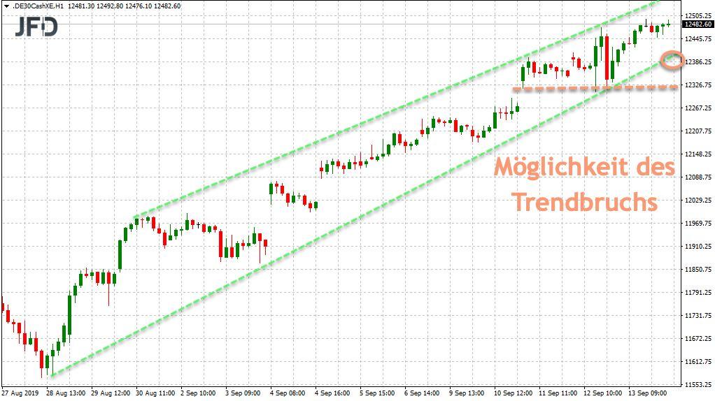 Trendbruch für Short abwarten