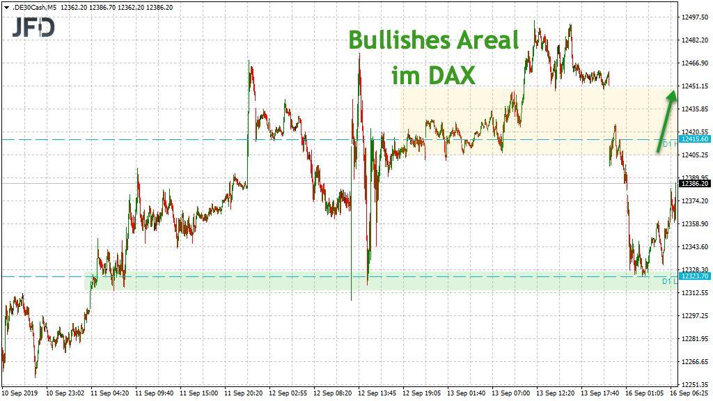 Potenzial auf der Oberseite durch neues DAX-GAP
