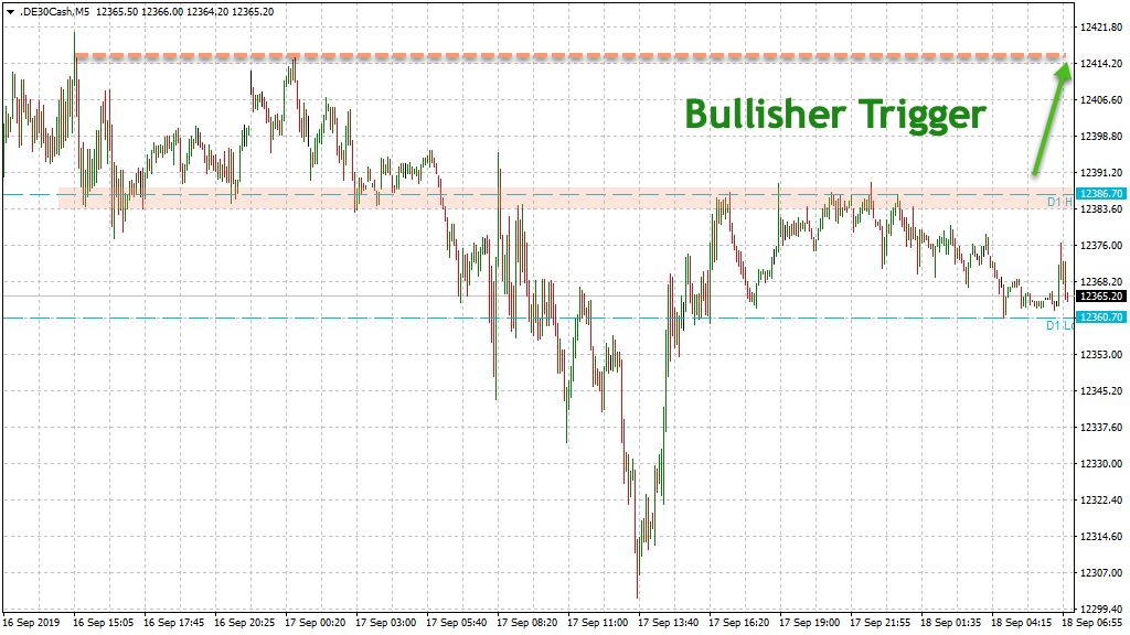 Intraday-Trading: Bullish