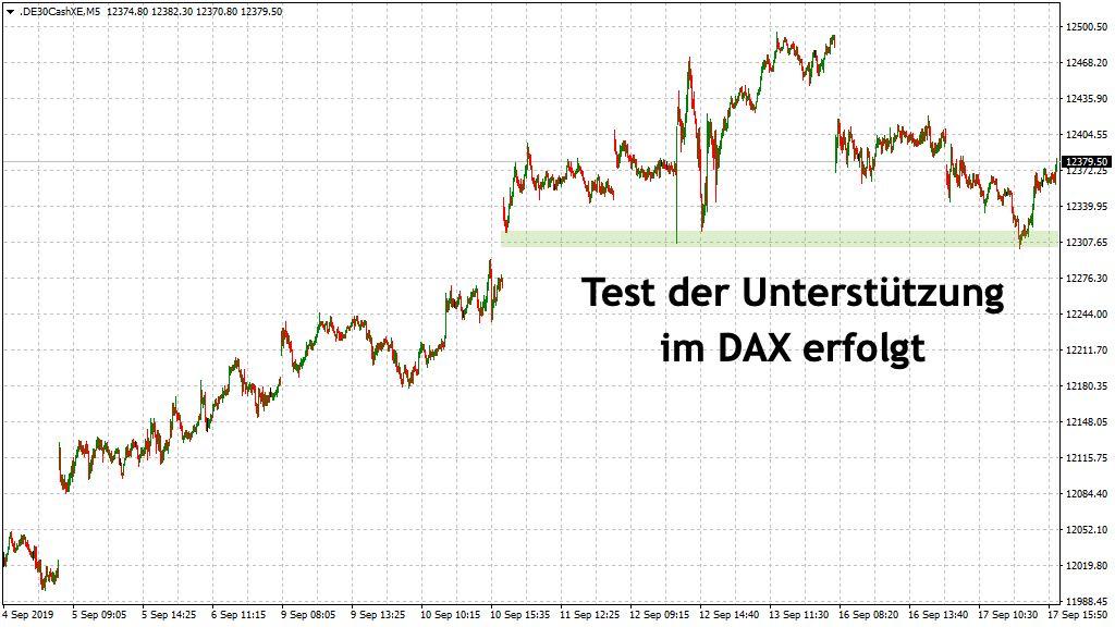 Unterstützung im DAX erfolgreich getestet