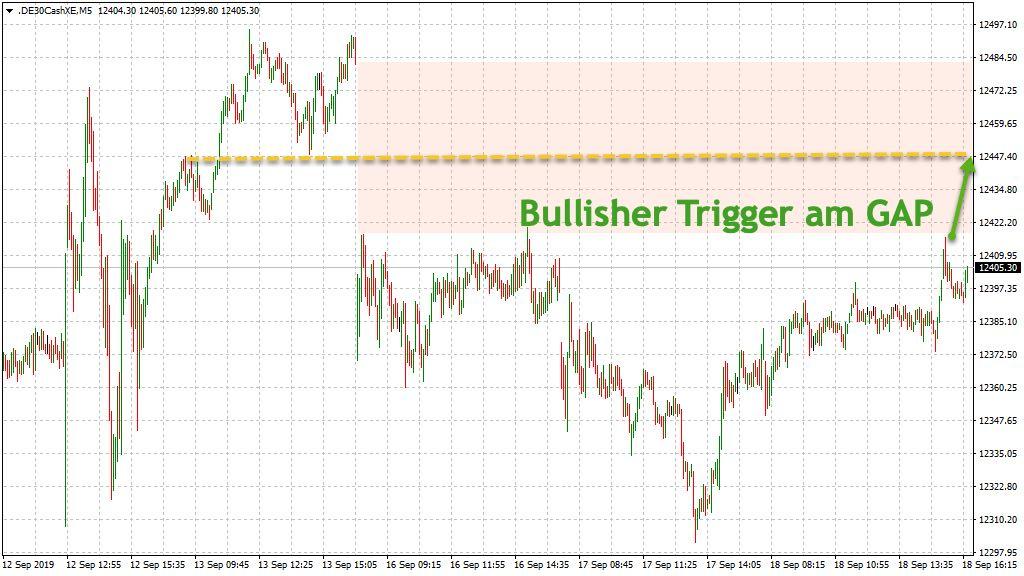 Bullishes DAX-Szenario