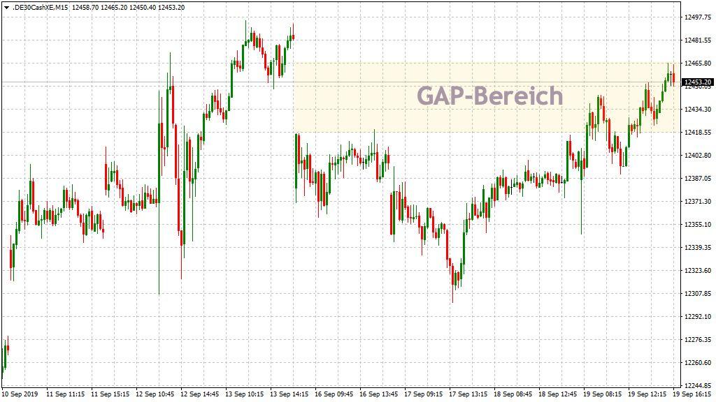 Update: GAP-Chart