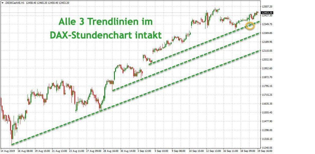 DAX-Trendlinien Stundenchart