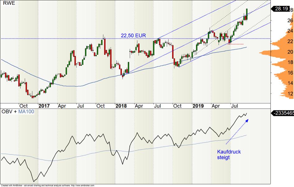 Wochen-Chart der RWE-Aktie