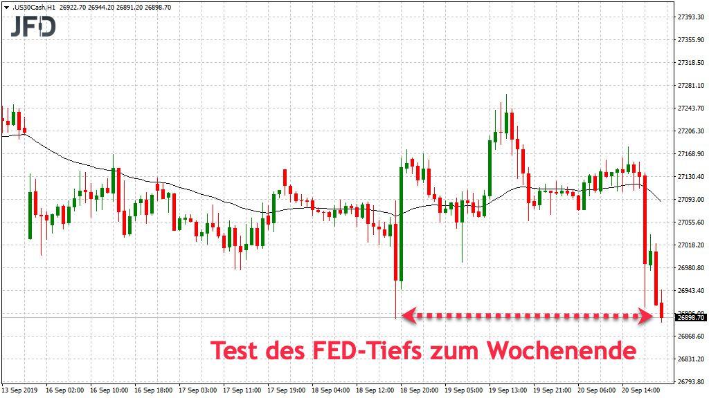 Dow Jones mit negativem Wochenschluss