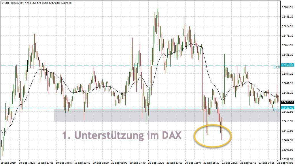 1. Unterstützung in der Vorbörse DAX